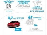 ������ ������������ ��������. Toyota Motor Europe ��������, ��� � ���� ������� ����� 9 ��� �������� Toyota